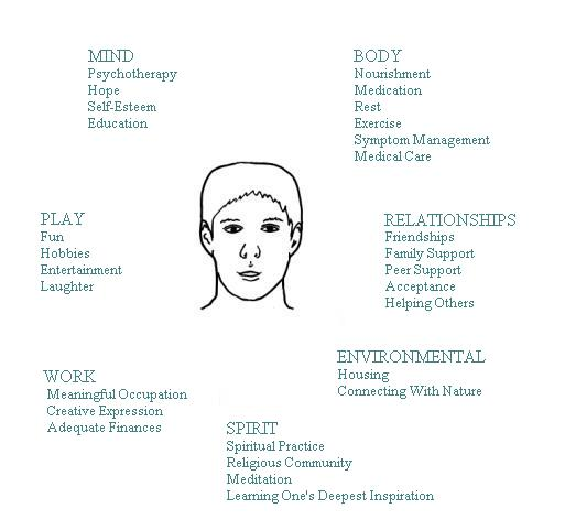 Dimensions to Recovery from Mental Disorders